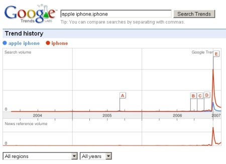 apple iphone google trends