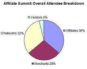 affiliate summit attendance